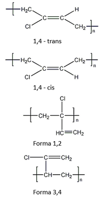 Chloroprene Thermoplastic Polymers Elastomers And Additives