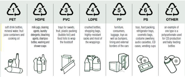 Codigos de reciclaje - Polimeros termoplasticos,elastomeros y aditivos